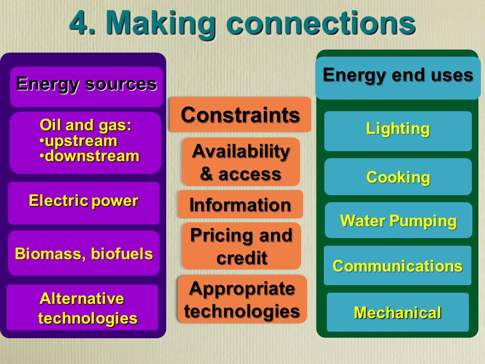 4. Making connections Oil and gas: upstreamupstream downstreamdownstream Electric power Biomass, biofuels Alternative technologies ConstraintsConstrai