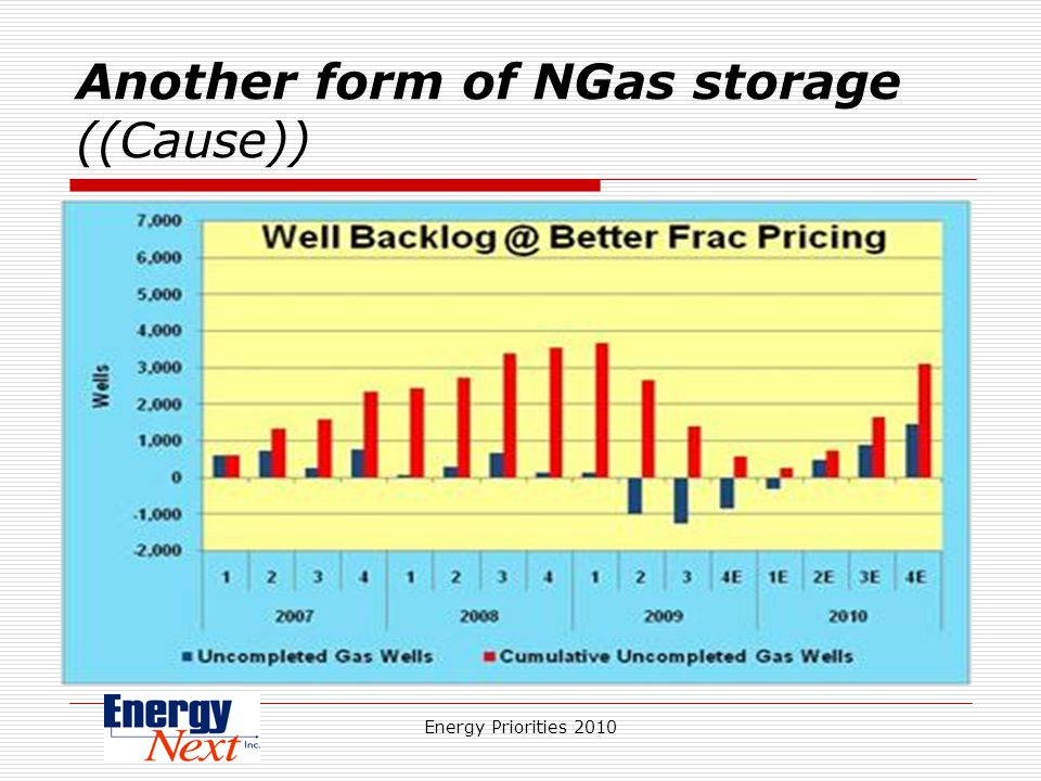 Energy Priorities 2010 Another form of NGas storage ((Cause))