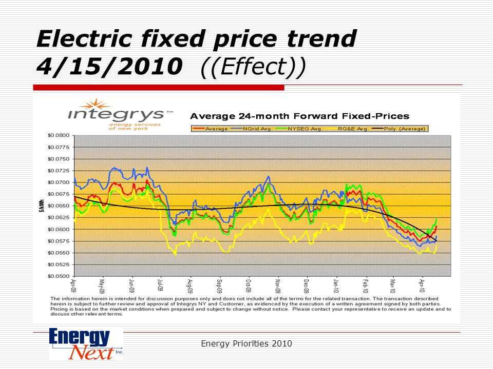 Energy Priorities 2010 Electric fixed price trend 4/15/2010 ((Effect))