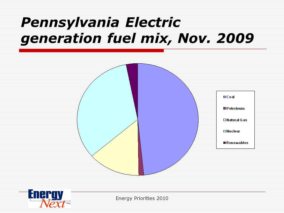 Energy Priorities 2010 Pennsylvania Electric generation fuel mix, Nov. 2009