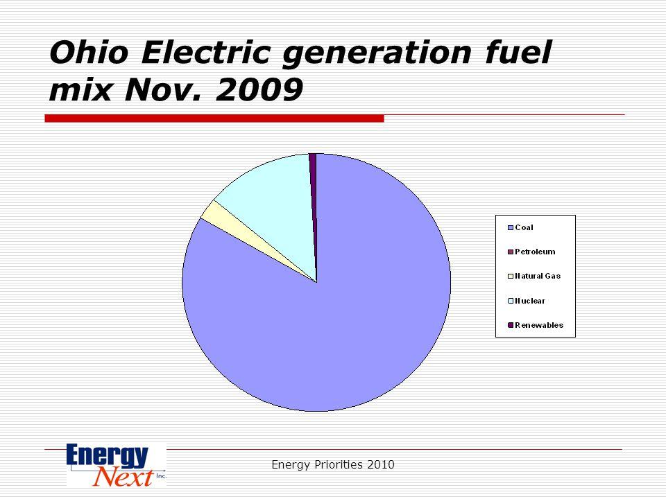 Energy Priorities 2010 Ohio Electric generation fuel mix Nov. 2009