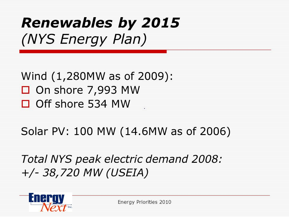 Energy Priorities 2010 Renewables by 2015 (NYS Energy Plan) Wind (1,280MW as of 2009): On shore 7,993 MW Off shore 534 MW Solar PV: 100 MW (14.6MW as of 2006) Total NYS peak electric demand 2008: +/- 38,720 MW (USEIA)