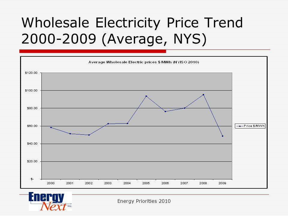 Energy Priorities 2010 Wholesale Electricity Price Trend 2000-2009 (Average, NYS)