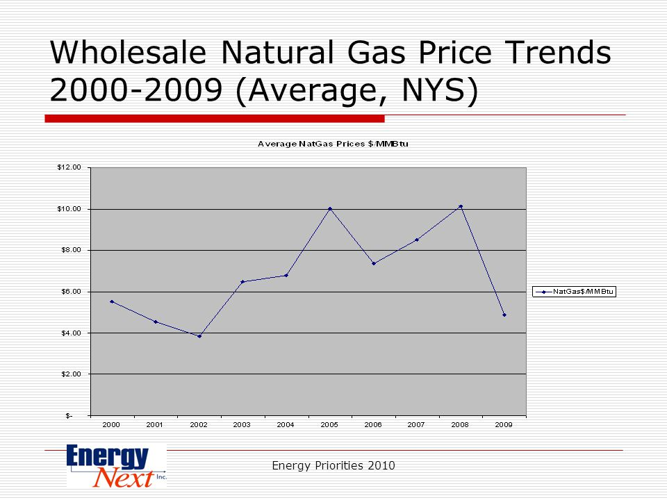 Energy Priorities 2010 Wholesale Natural Gas Price Trends 2000-2009 (Average, NYS)