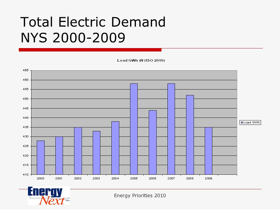 Energy Priorities 2010 Total Electric Demand NYS 2000-2009