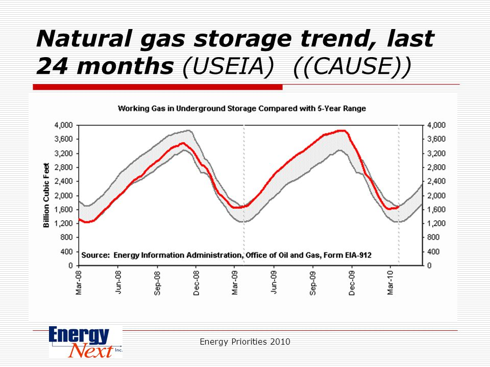 Energy Priorities 2010 Natural gas storage trend, last 24 months (USEIA) ((CAUSE))