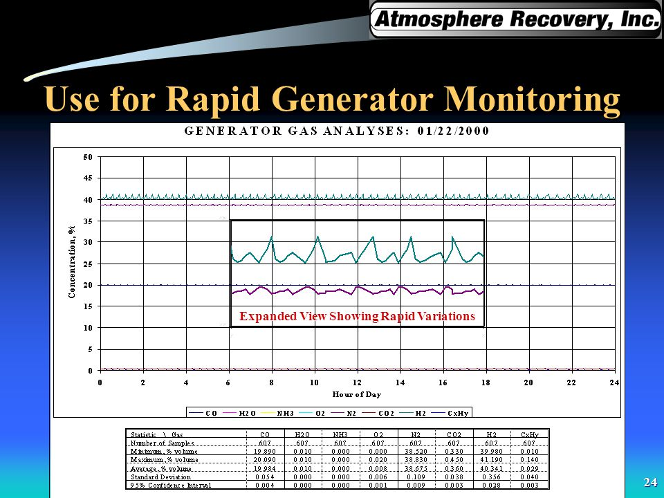 24 Use for Rapid Generator Monitoring Expanded View Showing Rapid Variations