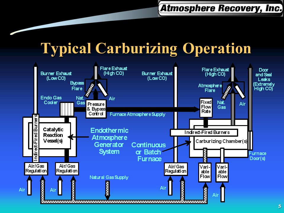 5 Typical Carburizing Operation