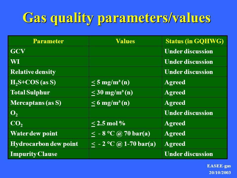 EASEE-gas 20/10/2003 Agreed< - 2 °C @ 1-70 bar(a)Hydrocarbon dew point Under discussionImpurity Clause Under discussionRelative density Agreed< - 8 °C @ 70 bar(a)Water dew point Agreed< 2.5 mol %CO 2 Under discussionO2O2 Agreed< 6 mg/m³ (n)Mercaptans (as S) Agreed< 30 mg/m³ (n)Total Sulphur Agreed< 5 mg/m³ (n)H 2 S+COS (as S) Under discussionWI Under discussionGCV Status (in GQHWG)ValuesParameter Gas quality parameters/values