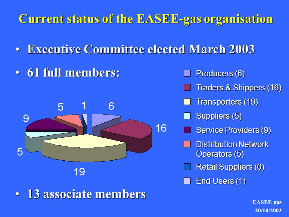 EASEE-gas 20/10/2003 Executive Committee elected March 2003Executive Committee elected March 2003 61 full members:61 full members: 13 associate members13 associate members Producers (6) Traders & Shippers (16) Transporters (19) Suppliers (5) Service Providers (9) Distribution Network Operators (5) Retail Suppliers (0) End Users (1) Current status of the EASEE-gas organisation