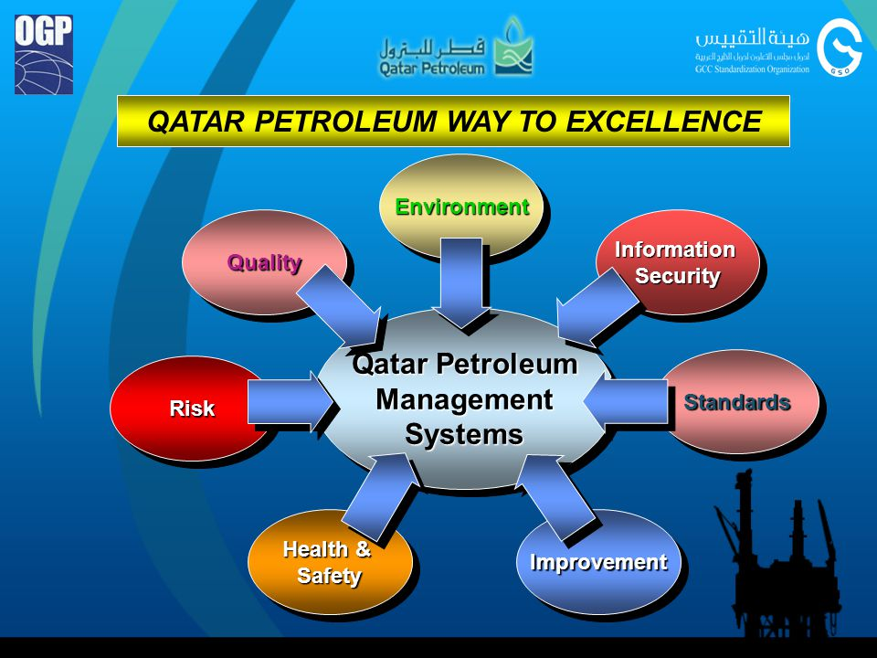 QATAR PETROLEUM (QP) STANDARDS DEVELOPMENT Generate New, Adopt International and Update Existing QP Standards to Satisfy: Corporate main requirements for quality, HSE, uniformity efficiency, reliability and cost optimization.