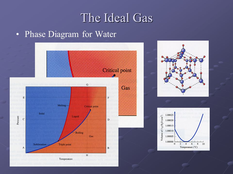 The Ideal Gas Phase Diagram for Water