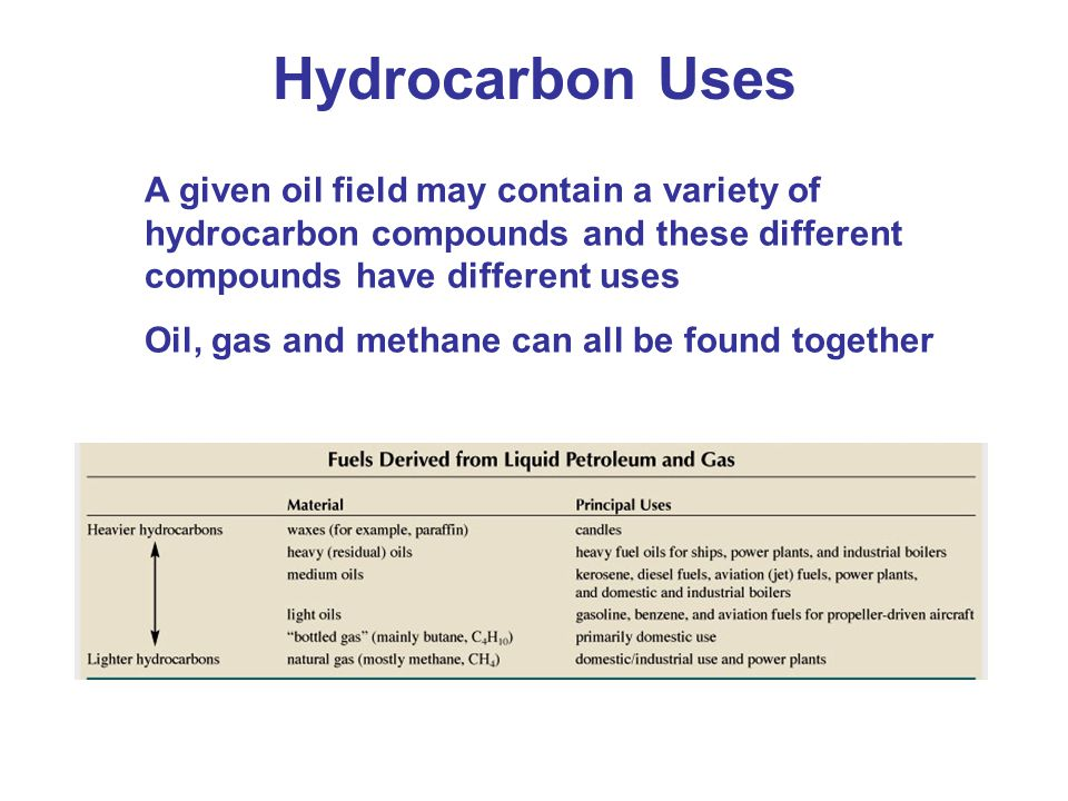 Hydrocarbon Uses A given oil field may contain a variety of hydrocarbon compounds and these different compounds have different uses Oil, gas and methane can all be found together
