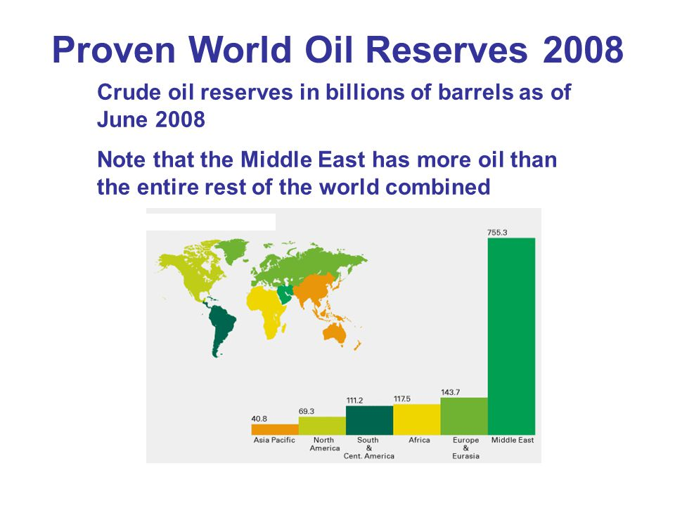Proven World Oil Reserves 2008 Crude oil reserves in billions of barrels as of June 2008 Note that the Middle East has more oil than the entire rest of the world combined