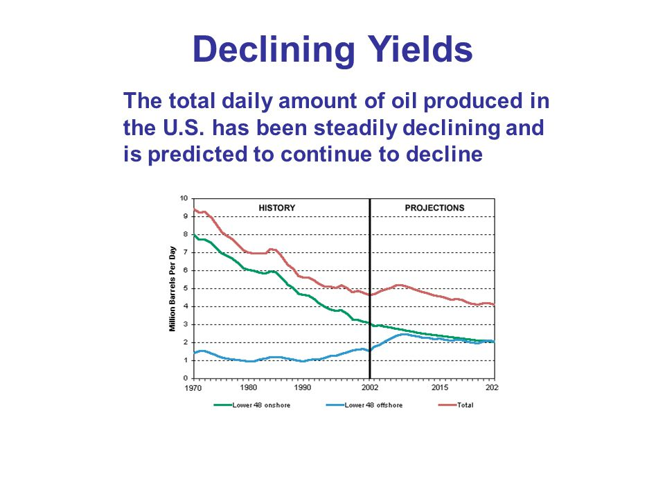Declining Yields The total daily amount of oil produced in the U.S.