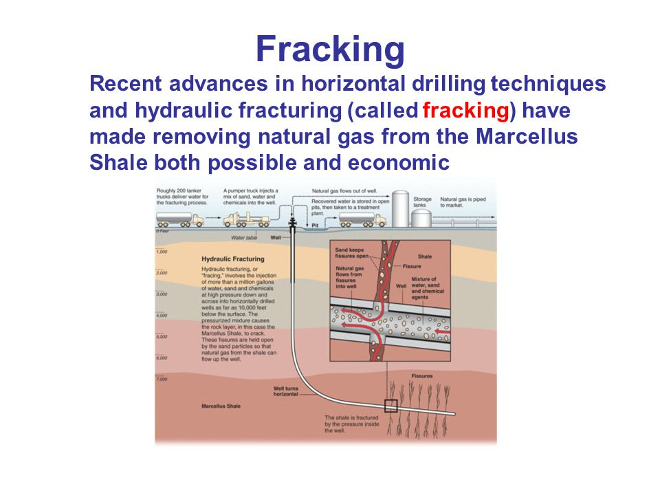 Fracking Recent advances in horizontal drilling techniques and hydraulic fracturing (called fracking) have made removing natural gas from the Marcellus Shale both possible and economic