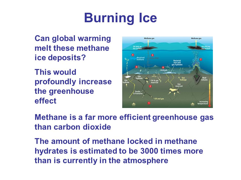 Burning Ice Methane is a far more efficient greenhouse gas than carbon dioxide The amount of methane locked in methane hydrates is estimated to be 3000 times more than is currently in the atmosphere Can global warming melt these methane ice deposits.