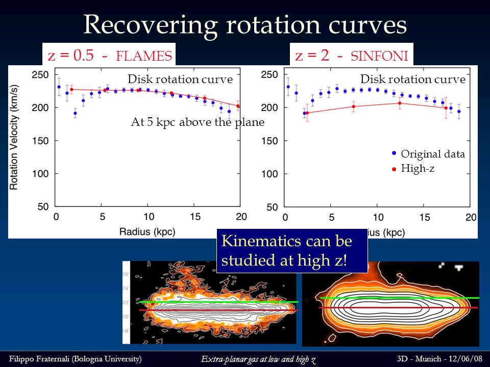 Filippo Fraternali (Bologna University)3D - Munich - 12/06/08 Extra-planar gas at low and high z Recovering rotation curves z = 0.5 - FLAMES z = 2 - SINFONI Disk rotation curve Original data High-z At 5 kpc above the plane Kinematics can be studied at high z!