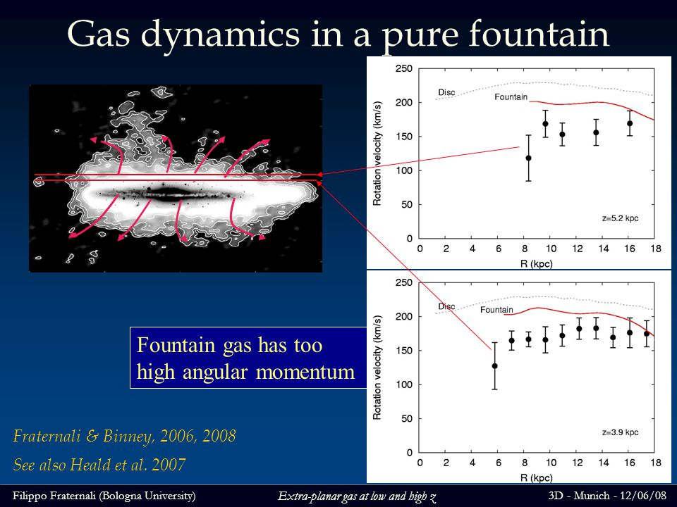 Filippo Fraternali (Bologna University)3D - Munich - 12/06/08 Extra-planar gas at low and high z Gas dynamics in a pure fountain Fountain gas has too high angular momentum Fraternali & Binney, 2006, 2008 See also Heald et al.