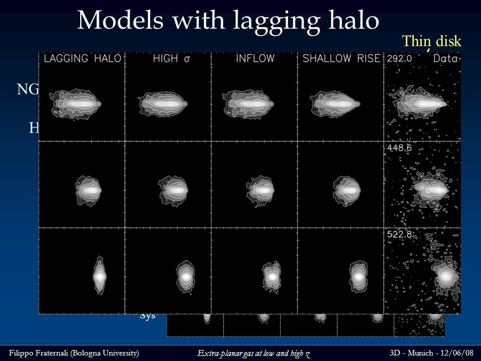 Filippo Fraternali (Bologna University)3D - Munich - 12/06/08 Extra-planar gas at low and high z Models with lagging halo NGC 891 and models HI Channel maps Thin disk Halo gas V Sys