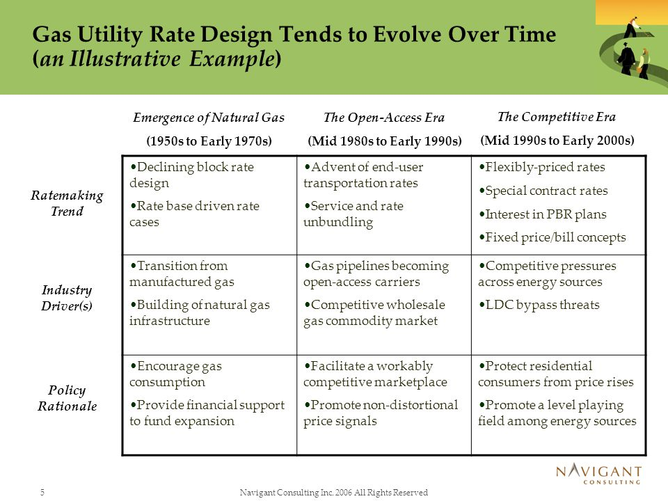 5Navigant Consulting Inc. 2006 All Rights Reserved Gas Utility Rate Design Tends to Evolve Over Time (an Illustrative Example) Ratemaking Trend Indust