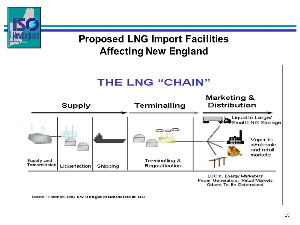 19 Proposed LNG Import Facilities Affecting New England