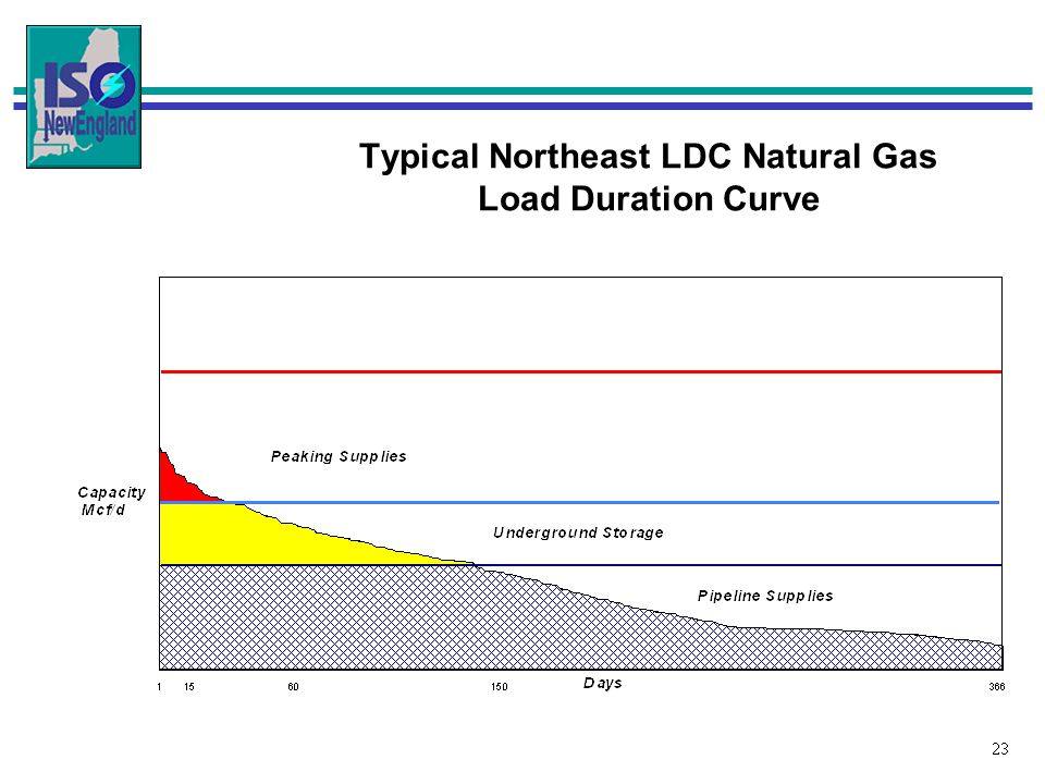 23 Typical Northeast LDC Natural Gas Load Duration Curve
