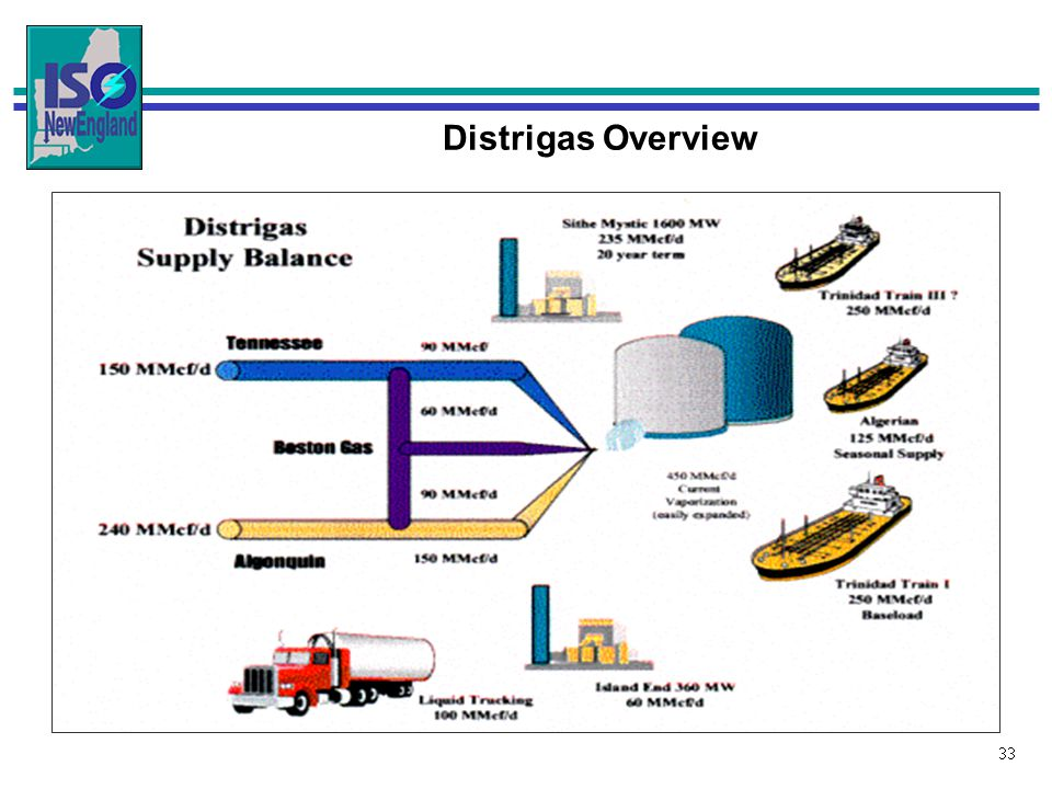 33 Distrigas Overview