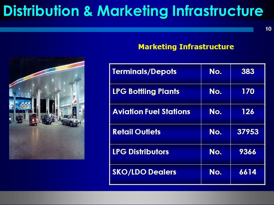 10 Marketing Infrastructure Distribution & Marketing Infrastructure Terminals/DepotsNo.383 LPG Bottling Plants No.170 Aviation Fuel Stations No.126 Retail Outlets No.37953 LPG Distributors No.9366 SKO/LDO Dealers No.6614