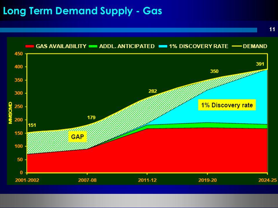 11 Long Term Demand Supply - Gas
