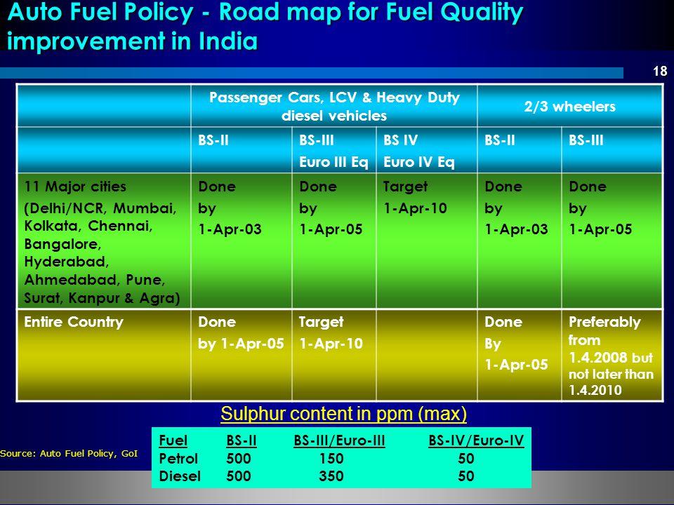 18 Passenger Cars, LCV & Heavy Duty diesel vehicles 2/3 wheelers BS-IIBS-III Euro III Eq BS IV Euro IV Eq BS-IIBS-III 11 Major cities (Delhi/NCR, Mumb