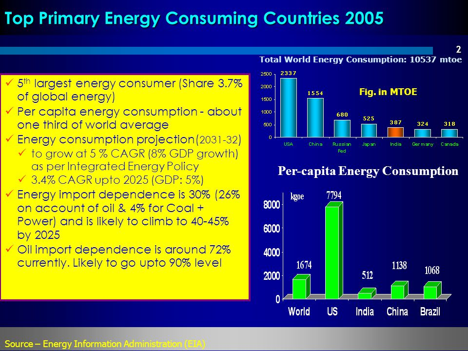 2 5 th largest energy consumer (Share 3.7% of global energy) Per capita energy consumption - about one third of world average Energy consumption projection( 2031-32 ) to grow at 5 % CAGR (8% GDP growth) as per Integrated Energy Policy 3.4% CAGR upto 2025 (GDP: 5%) Energy import dependence is 30% (26% on account of oil & 4% for Coal + Power) and is likely to climb to 40-45% by 2025 Oil import dependence is around 72% currently.