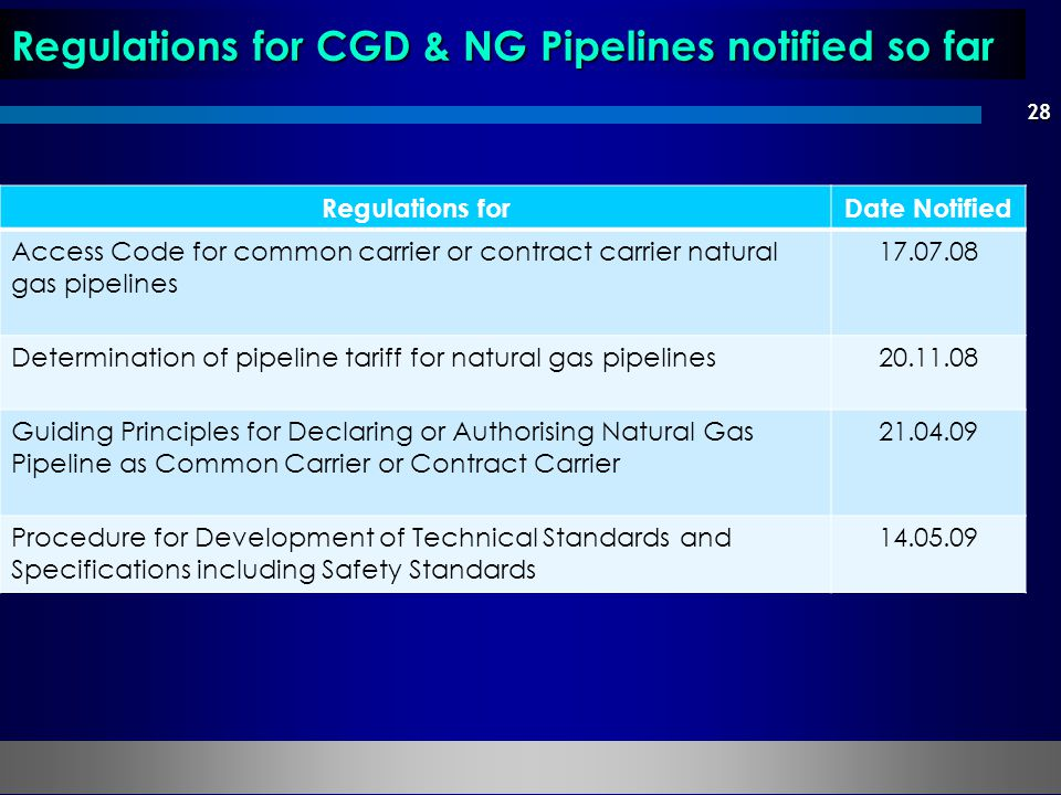 28 Regulations for CGD & NG Pipelines notified so far Regulations forDate Notified Access Code for common carrier or contract carrier natural gas pipelines 17.07.08 Determination of pipeline tariff for natural gas pipelines20.11.08 Guiding Principles for Declaring or Authorising Natural Gas Pipeline as Common Carrier or Contract Carrier 21.04.09 Procedure for Development of Technical Standards and Specifications including Safety Standards 14.05.09