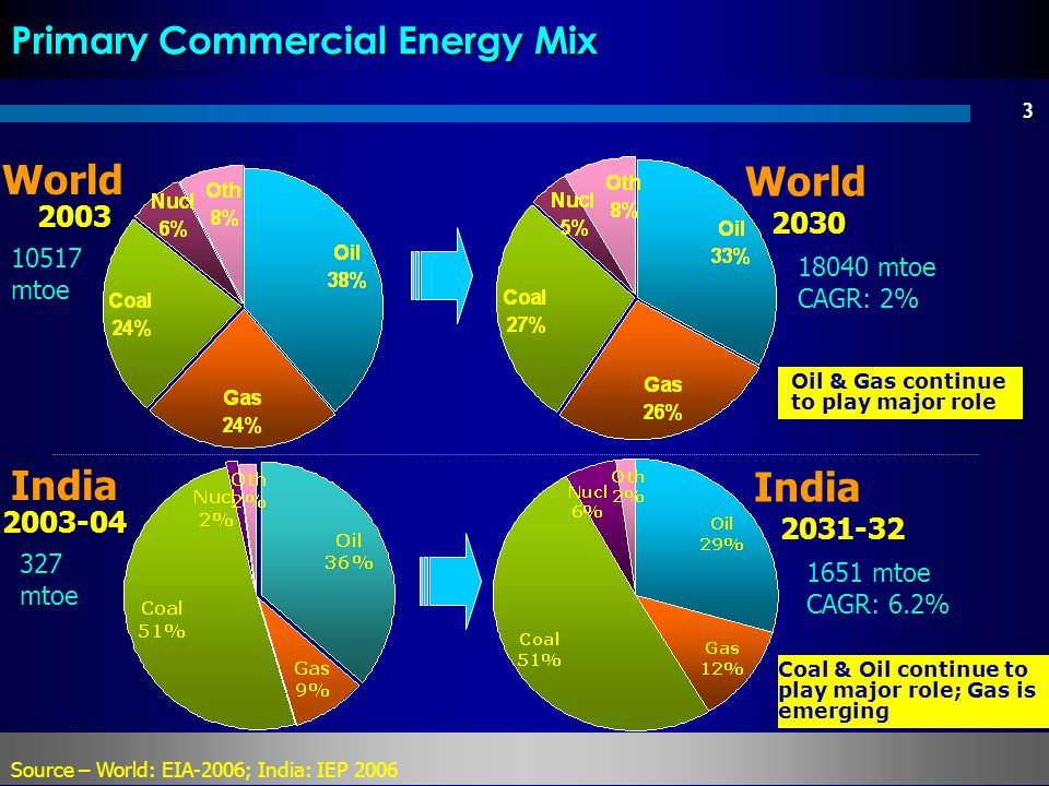 3 Primary Commercial Energy Mix World Source – World: EIA-2006; India: IEP 2006 10517 mtoe 2003 Oil & Gas continue to play major role Coal & Oil conti