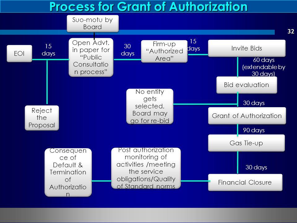 32 Suo-motu by Board EOI Reject the Proposal Open Advt.