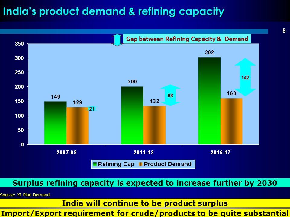 8 Indias product demand & refining capacity Gap between Refining Capacity & Demand 142 21 India will continue to be product surplus Source: XI Plan De