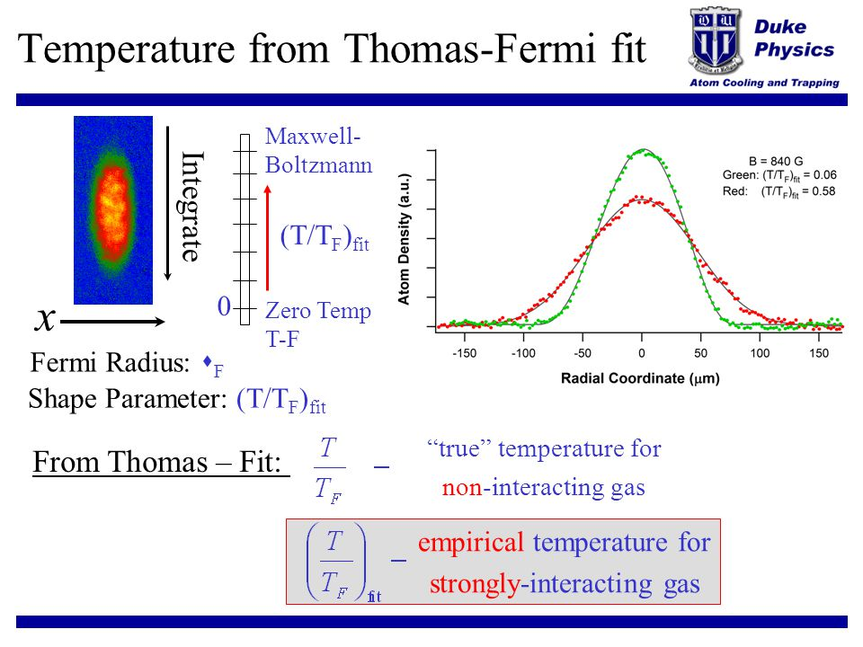Temperature from Thomas-Fermi fit Integrate x From Thomas – Fit: true temperature for non-interacting gas empirical temperature for strongly-interacti
