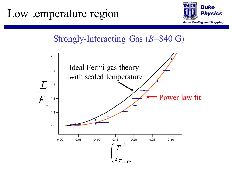 Low temperature region Strongly-Interacting Gas (B=840 G) Ideal Fermi gas theory with scaled temperature Power law fit