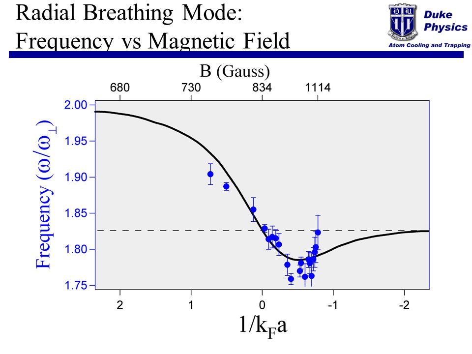 Radial Breathing Mode: Frequency vs Magnetic Field Hu et al.
