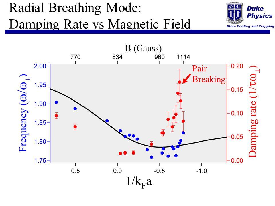Radial Breathing Mode: Damping Rate vs Magnetic Field Pair Breaking