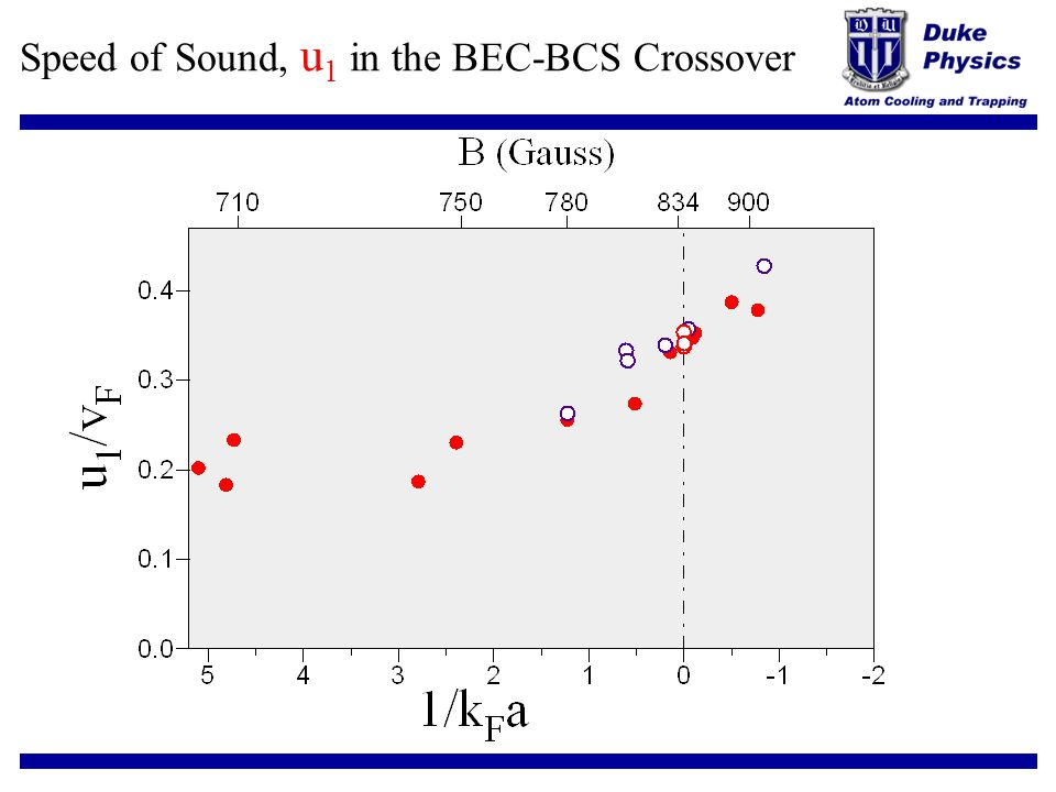 Speed of Sound, u 1 in the BEC-BCS Crossover