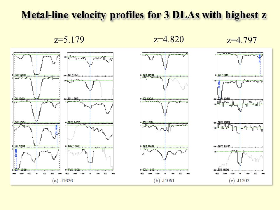 Metal-line velocity profiles for 3 DLAs with highest z z=5.179 z=4.820 z=4.797