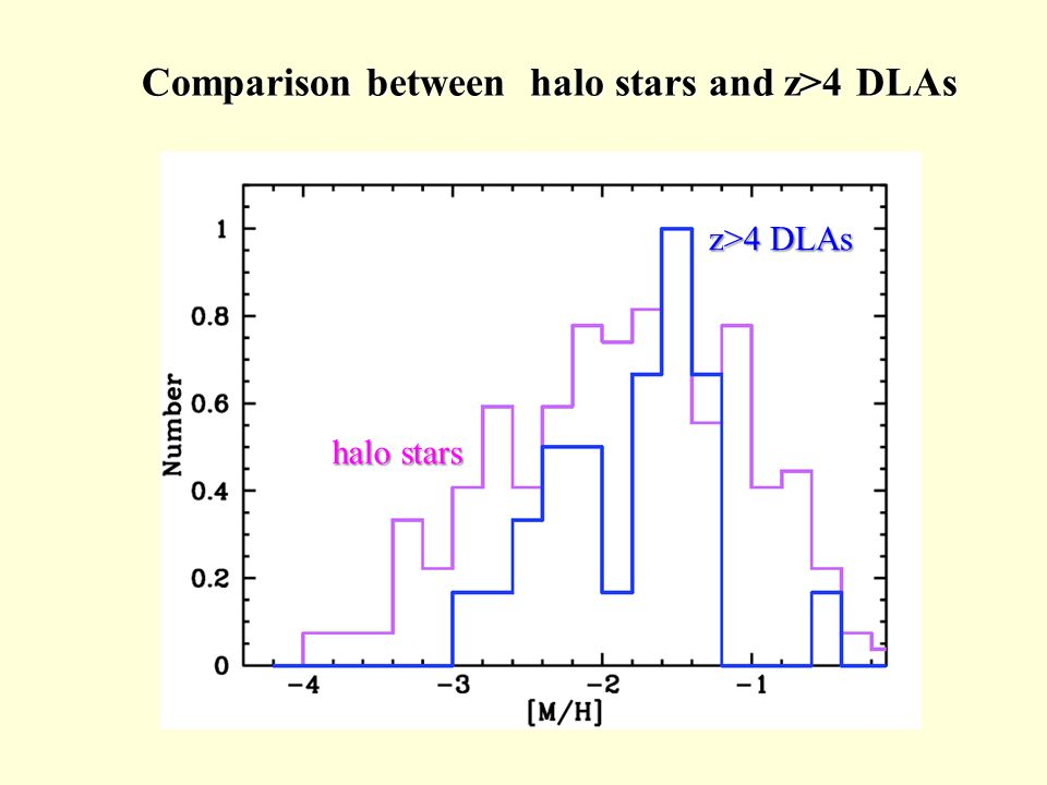 Comparison between halo stars and z>4 DLAs halo stars halo stars z>4 DLAs