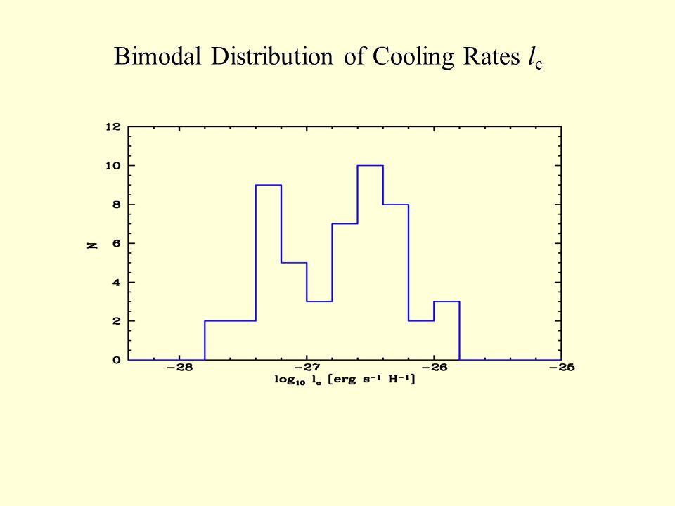 Bimodal Distribution of Cooling Rates l c