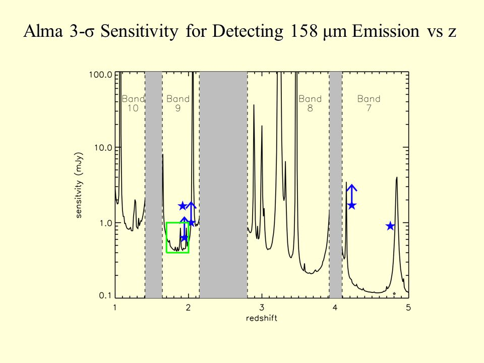 Alma 3-σ Sensitivity for Detecting 158 μm Emission vs z