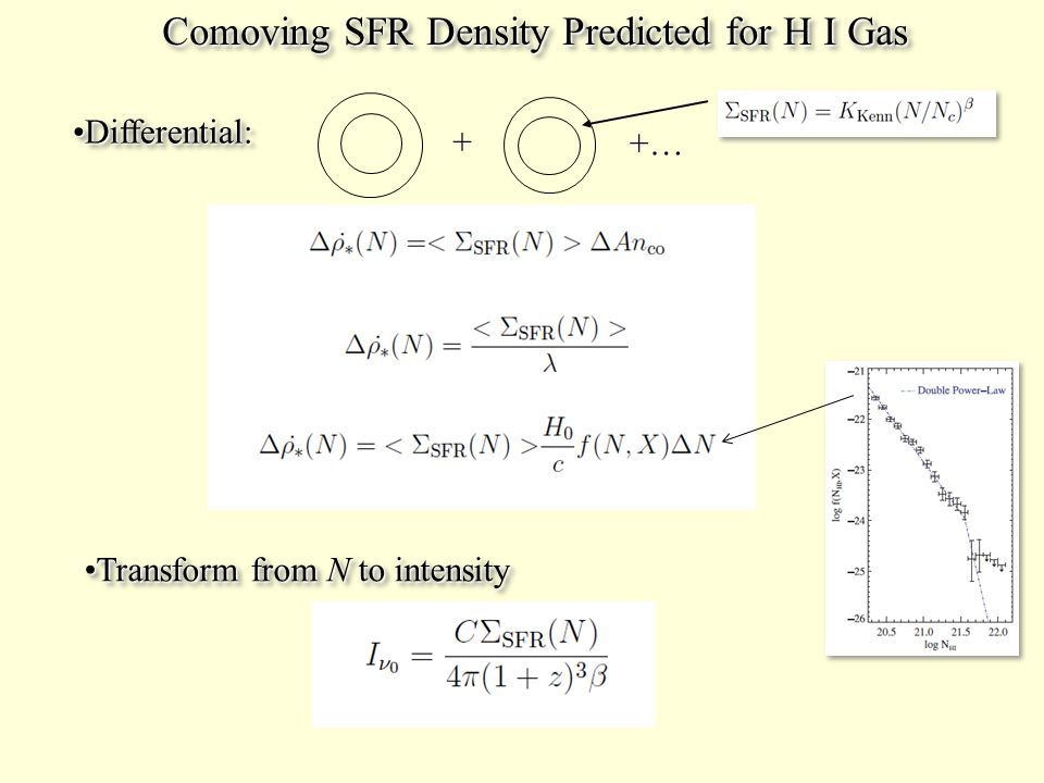 Comoving SFR Density Predicted for H I Gas Comoving SFR Density Predicted for H I Gas Differential:Differential: + +… Transform from N to intensityTransform from N to intensity