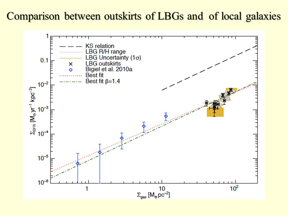 Comparison between outskirts of LBGs and of local galaxies