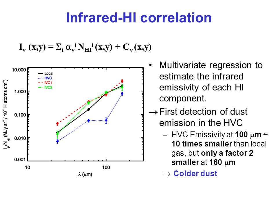 Multivariate regression to estimate the infrared emissivity of each HI component.
