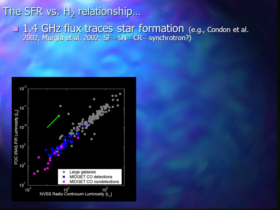 The SFR vs. H 2 relationship… 1.4 GHz flux traces star formation (e.g., Condon et al.
