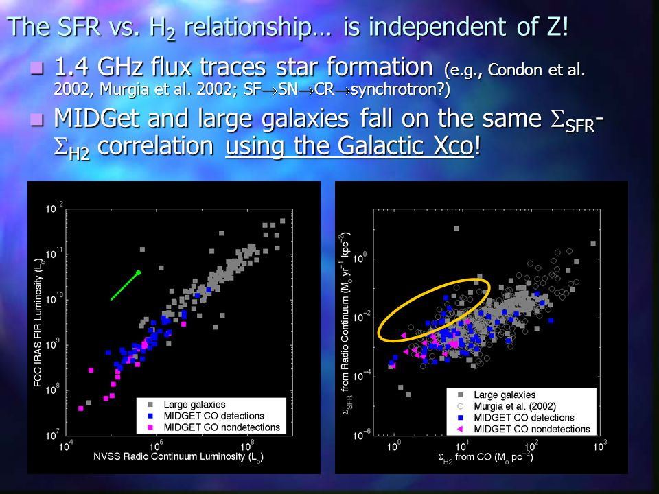 The SFR vs. H 2 relationship… is independent of Z.